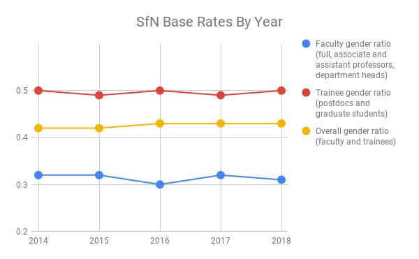 SfN Base Rates By Year (2)